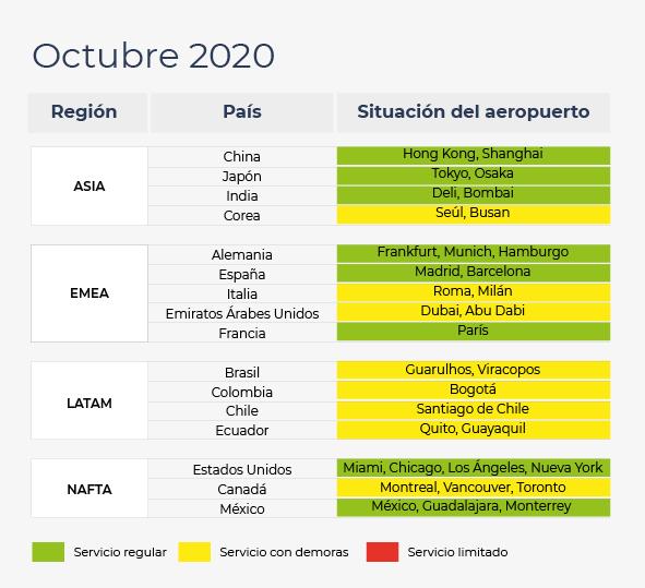 Tabla con la situación de los aeropuertos en Asia, Europa, Oriente Medio, Latinoamérica e Norte América