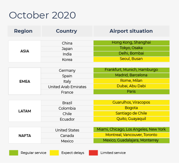 Airports situation in Asia, Europe, Middle East, Latin America and North America