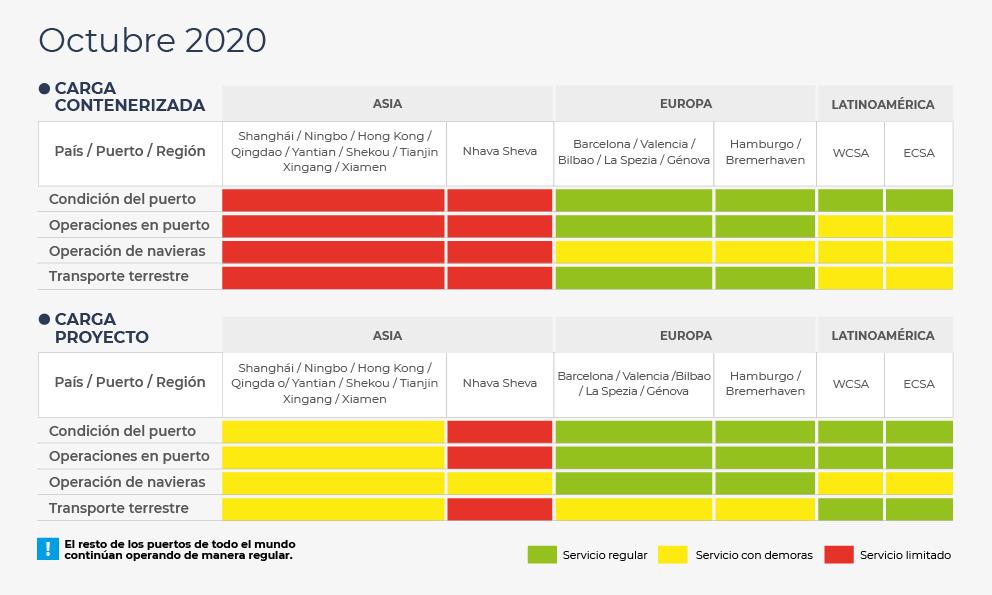 Situación de octubre de 2020 en puertos de Asia, Europa y Latinoamérica